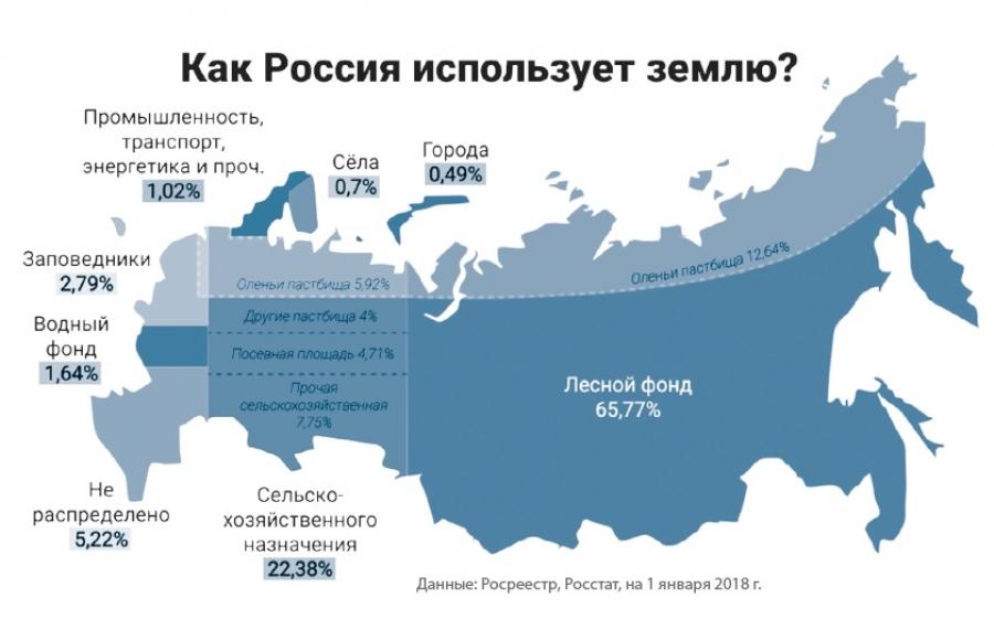 Велика Россия, а земли для многодетных не найти